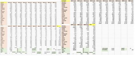 洋河股份营收增长26%,次高端成为行业新拐点