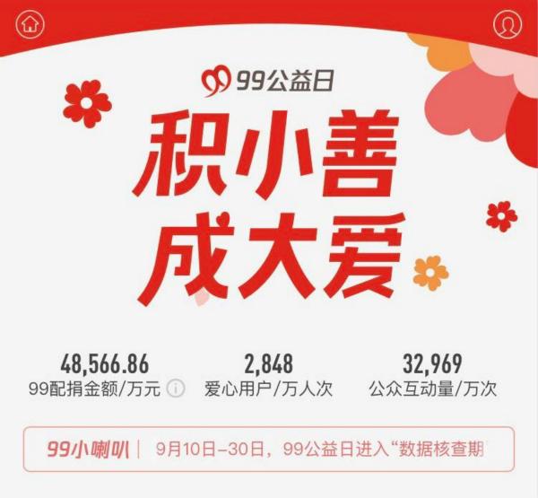 """2018年成""""理性公益""""元年,99公益日筹款总额稳中有增超过14.14亿元"""