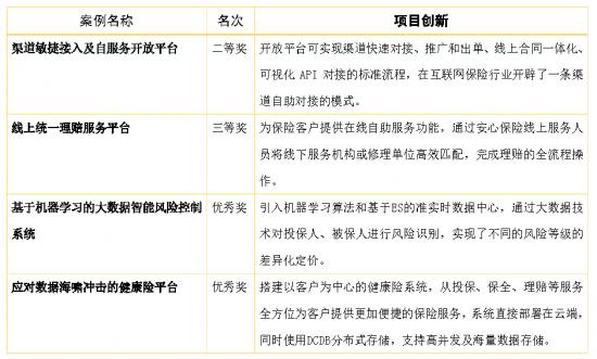 2018年中国保险业信息化建设典型案例评选结果公示,安心保险获四项殊荣