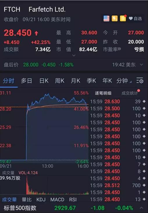 黄浦江资本投资的Farfetch上市后涨幅51.25%
