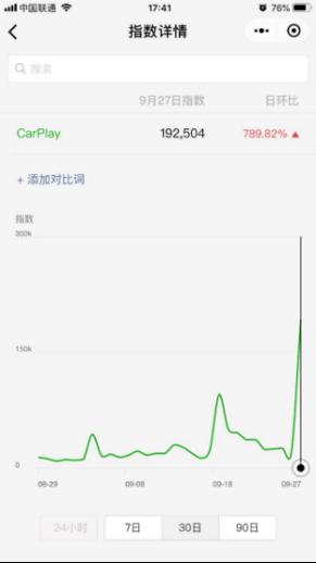 高德地图首家适配 CarPlay微信指数暴涨近8倍