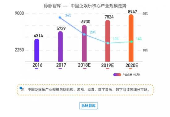 脉脉智库2018年泛娱乐行业洞察报告——拐点之年,哪些大事即将发生?