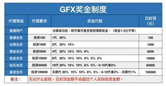 GFX金融控股:投资制度怎么样?有什么亮点?