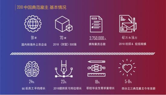 前程无忧发布2018中国典范雇主榜单——人机协同,做未来企业
