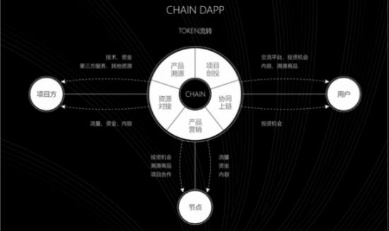 数字中国探索,代号CHAIN实体产业数字孵化平台今日上线