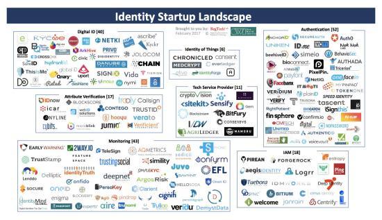 identity-startup-landscape