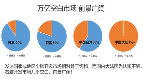 北京天脑传奇东莞速度证明右脑开发加盟自带锦鲤属性