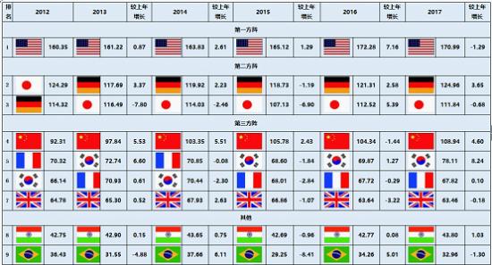 2019经济大国排行榜_国防预算大国排名-2015世界国防预算排名 美国登顶中国居第二
