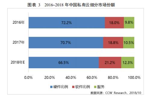 2016-2018年中国私有云细分市场份额