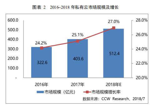 2016-2018年私有云市场规模增长