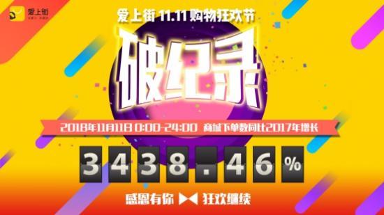 下单量暴增3438.46%!爱上街11.11全民购物狂欢节刷新历史记录
