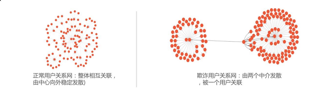 花生米富自主开发普罗米风控系统 技术赋能科技金融