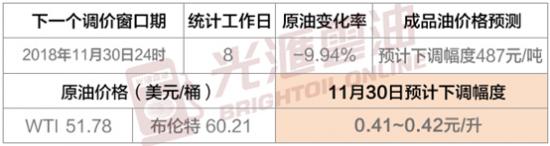 """光汇云油:11月30日国内油价跌超四毛 喜迎六元时代"""""""