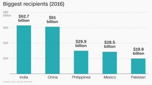 多类型渠道汇款到中国,究竟哪一个才最适合你