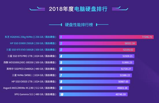 2019硬盘排行榜_哪些笔记本电脑值得购买?2019年十大笔记本电脑性价比