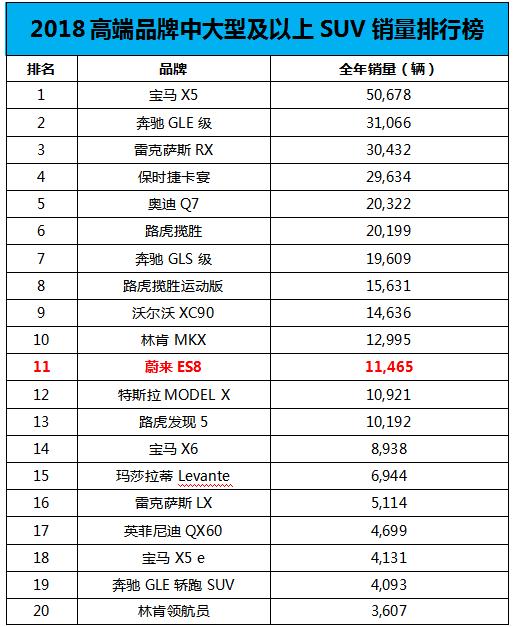 蔚来跻身高端SUV销量榜单,壮大中国新能源汽车力量