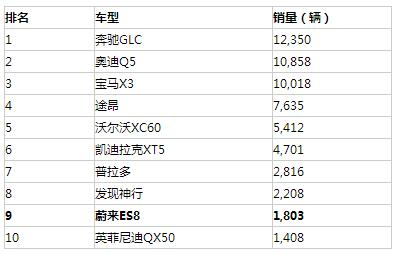 最新高端SUV销售数据公布,蔚来ES8登榜前十