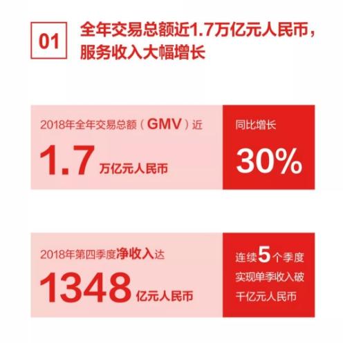 京东发布2018财报:经营利润率创新高,消费品零售业务增幅领跑行业