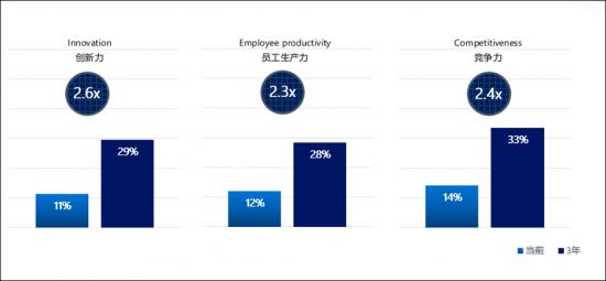 微软洞察:AI将为中国企业创新力、生产力、竞争力带来超过两倍提升