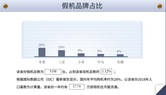 鲁大师315假机报告:浙江省专属数据来了!