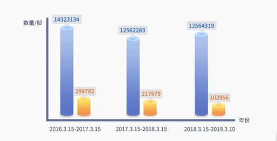 鲁大师315假机报告:北京市这款手机假机最多?