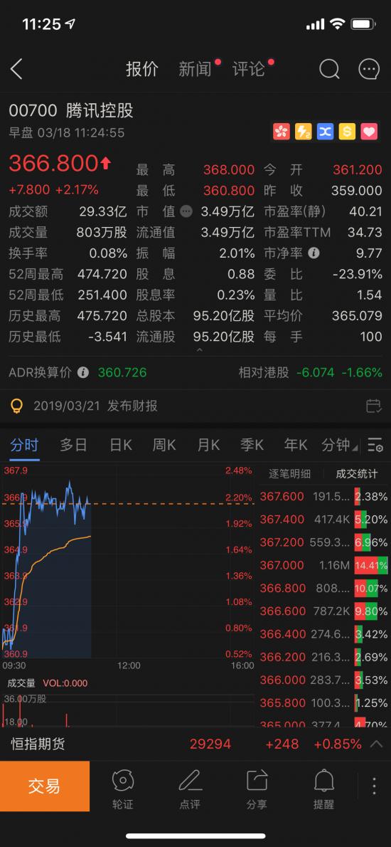 腾讯Q4财报前夜再涨2% 资金暴露看多信心
