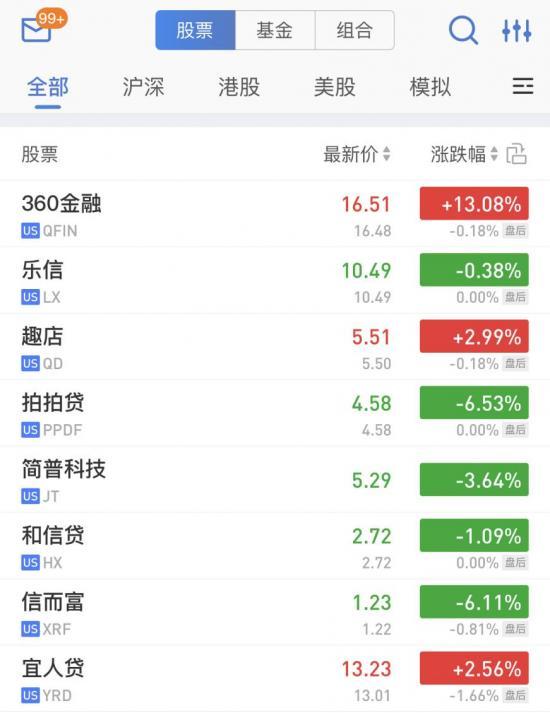 财报发布前360金融股价大涨13.08% 投资人信心持续攀升