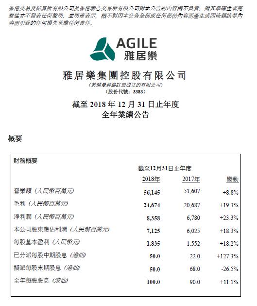 雅居乐发布2018年报,2018年实现收入561.1亿