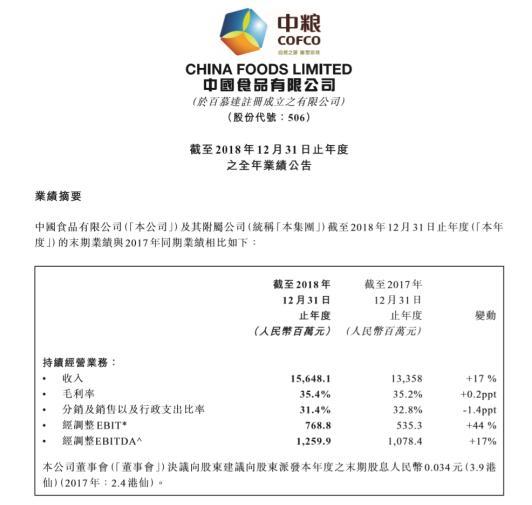 中国食品2018年报:营收156.48亿 净利润同比增长23.32%