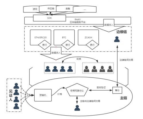 衔梯网络Ladder Network:跨链赛道又杀出一匹黑马