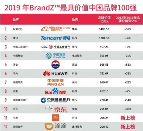 """365.55亿美元!茅台以58%的增幅荣登""""BrandZ 2019 最具价值中国品牌100强""""第五"""