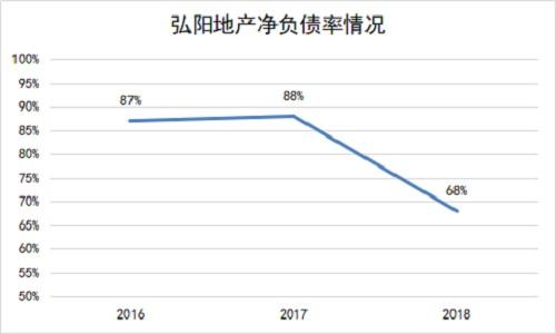 弘阳地产(1996.HK):境外融资保持通畅 公司安全边际不断提升