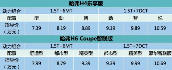哈弗H4乐享版/新哈弗H6 Coupe智联版震撼上市,7.39万起引领年轻消费升级新趋势