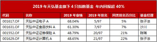 多年战略布局效果显现 天弘基金2019年指数产品业绩与规模齐升