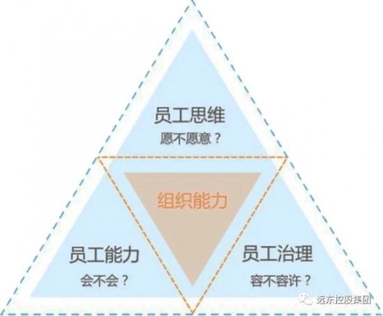 远东发布《员工敬业度调研报告》:聆听